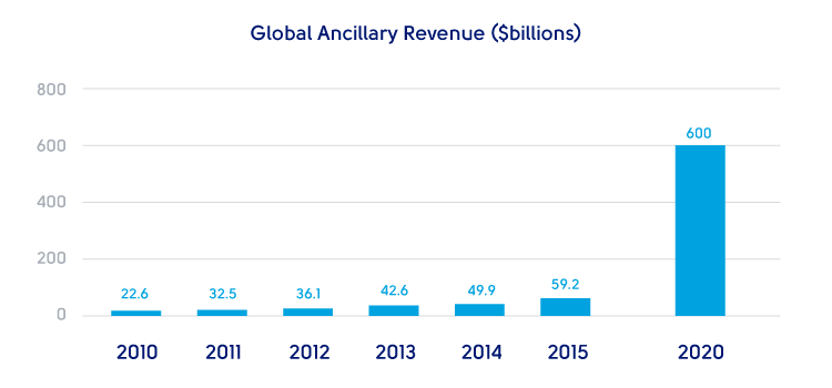 ancillary revenues Sari nevanlinna, head of ancillary business, customer experience, finnair,  discusses the airline's ancillary revenue strategy and explains what steps are  being.